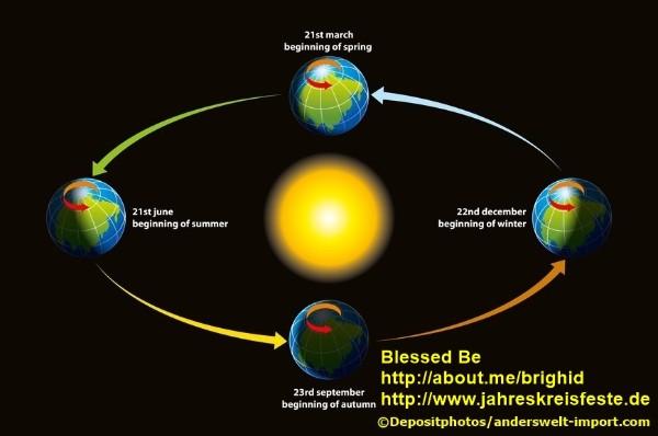 Hexensabbath, Samhain, Julfest, Imbolc, Ostara, Beltane, Litha, Lughnasadh, Mabon, Jahreskreisfeste